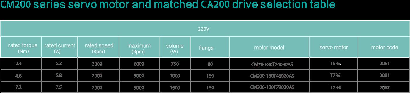 CA2002